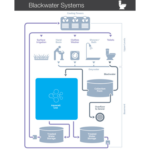 Blackwater Schematic