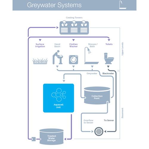 Greywater Schematic
