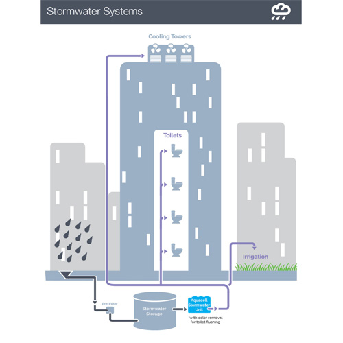 Stormwater Schematic