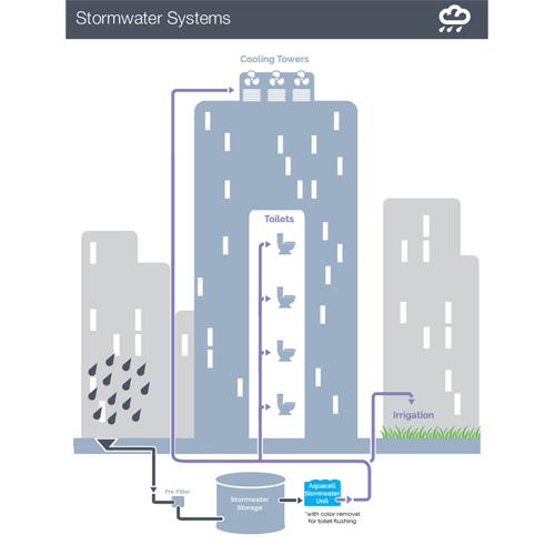 Stormwater Schematic